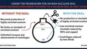 رسم بياني اصدره البيت الأبيض، وتقريبا مطابق للرسم البياني الذي عرضه رئيس الوزراء بنيامين نتنياهو عام 2012 لابراز مخاطر إيران النووية، يشير الى مزايا الاتفاق مع طهران، 8 ابريل 2015 (Courtesy White House website)