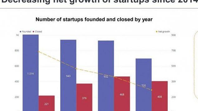 مركز بحث الشركات الناشئة الوطني يظهر انخفاضا في عدد الشركات الناشئة التي يتم إنشاؤها في إسرائيل، وارتفاع عدد الشركات التي تغلق. (Start-Up Nation Central source, based on Start-Up Nation Finder)