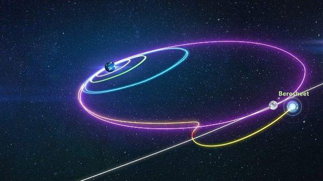 تُظهر المحاكاة الحاسوبية المسار الذي ستأخذه المركبة الفضائية بيريشيت إلى القمر، بواسطة سلسلة من أكبر الدورات حول الأرض، حتى تصل إلى مدار حول القمر. (courtesy SpaceIL)