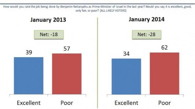 كيف كنت تقييم العمل الذي يقوم به بنيامين نتانياهو كرئيس للوزراء في العام الماضي؟