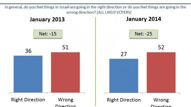 بشكل عام هل تشعر ان الامور في اسرائيل تتحرك في الاتجاه الصحيح ام تشعر انها تتحرك في الاتجاه الخاطىء؟