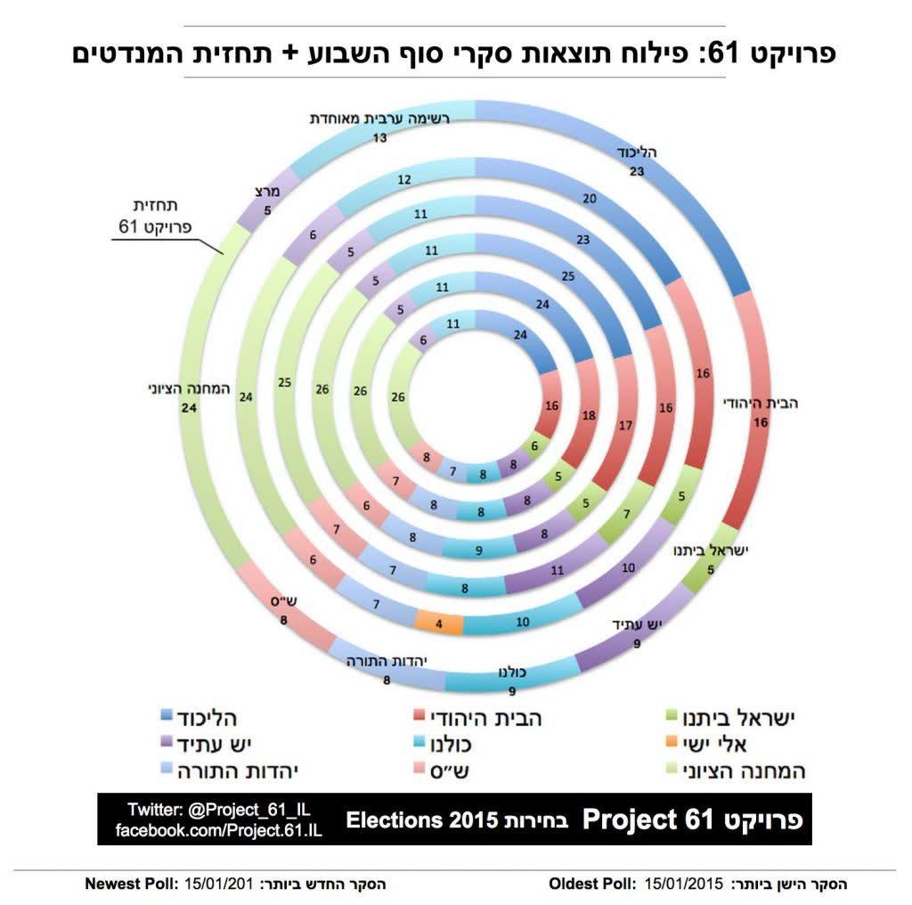 رسم بياني لنتائج خمسة استطلاعات من نهاية اسبوع واحد بمنتصف شهر يناير 2015 (Project 61 Facebook page)