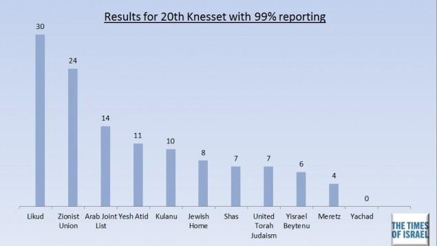 الاحزاب بعد فرز 99٪ من الاصوات