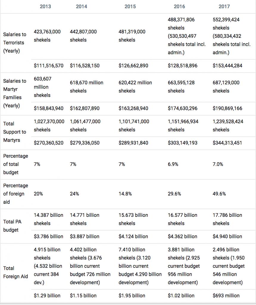 جدول يظهر المبالغ التي خصصتها السلطة الفلسطينية للدفعات للاسرى الفلسطينيين في السجون الإسرائيلية وعائلات 'الشهداء' منذ عام 2013 (Jerusalem Center for Public Affairs)
