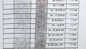 قائمة نفقات تظهر في لائحة الاتهام ضد سارة نتنياهو (Channel 10 screenshot)