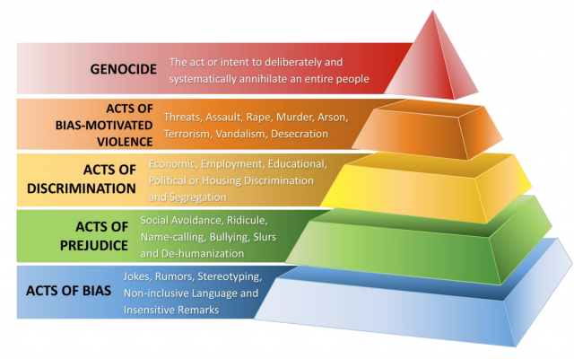 ADL uses this pyramid to demonstrate stages of hate and how it escalates.
