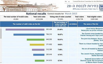 The results of the last Israeli Knesset election in 2015.
