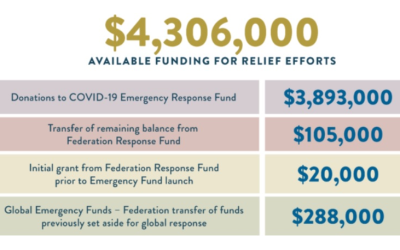 While the impact of the health crisis on the Jewish community continues, the latest Jewish Federation of Greater Atlanta grants also look ahead on the calendar.