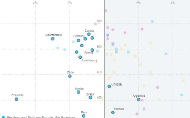 New York Times graph of science scores by gender and country
