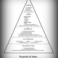 Figure 1 Pyramid of Hate lesson integrates testimonies from the Visual History Archive with the Pyramid of Hate, a curricular tool developed by ADL.