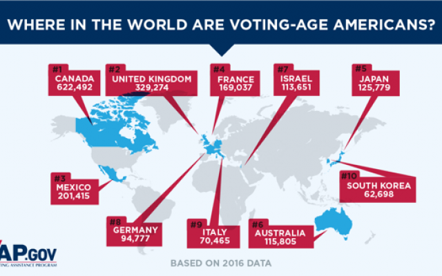 U.S. citizens can vote even when living abroad.  FVAP sponsors the multipart Overseas Citizen Population Analysis (OCPA) biennially in conjunction with each federal election cycle.