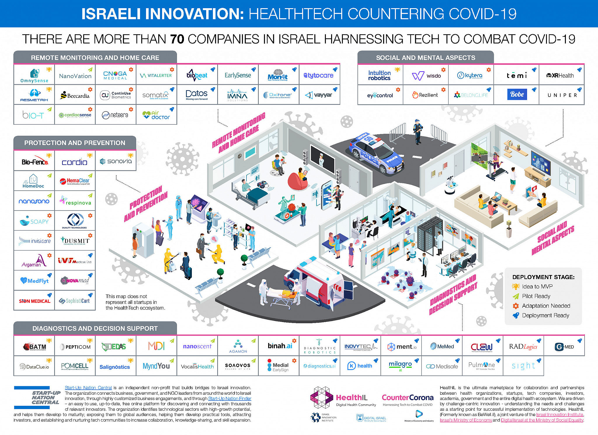 Israeli innovation in the face of COVID-19 conspiracy theories and antisemitism