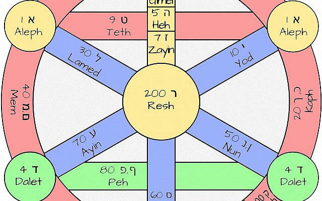The Seven Palaces of Yetzirah