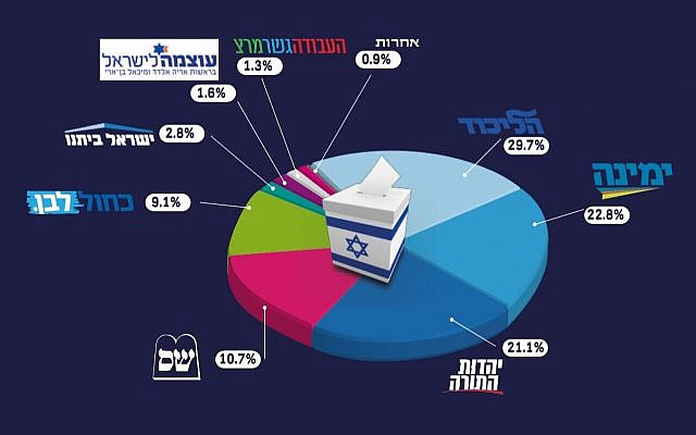 Illustrative. A pie-chart showing voter turnout among the various parties in the settlements in the March 2, 2020 election. Likud 29.7%; Yamina 22.8%; UTJ 21.1%; Shas 10.7%; Blue and White 9.1%; Yisrael Beytenu 2.8%; Otzma Yehudit 1.6%;  Labor-Gesher-Meretz 1.3%. (Yesha Council)