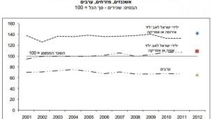 """Les salaires urbains israéliens par origine ethnique. La ligne du dessus représente les juifs ashkénazes. La ligne du milieu représente les juifs séfarades. La ligne du dessous représente les arabes israéliens. La ligne marquée """"100″ représente le salaire national moyen. (Crédit : Adva Center)"""