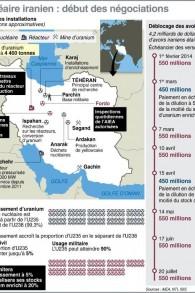 Carte de localisation des sites nucléraires iraniens et échéancier du déblocage des fonds gelés (Crédit : AFP)