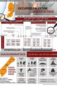Infographie 'Palestine under attack' publiée par le département des négociations de l'OLP
