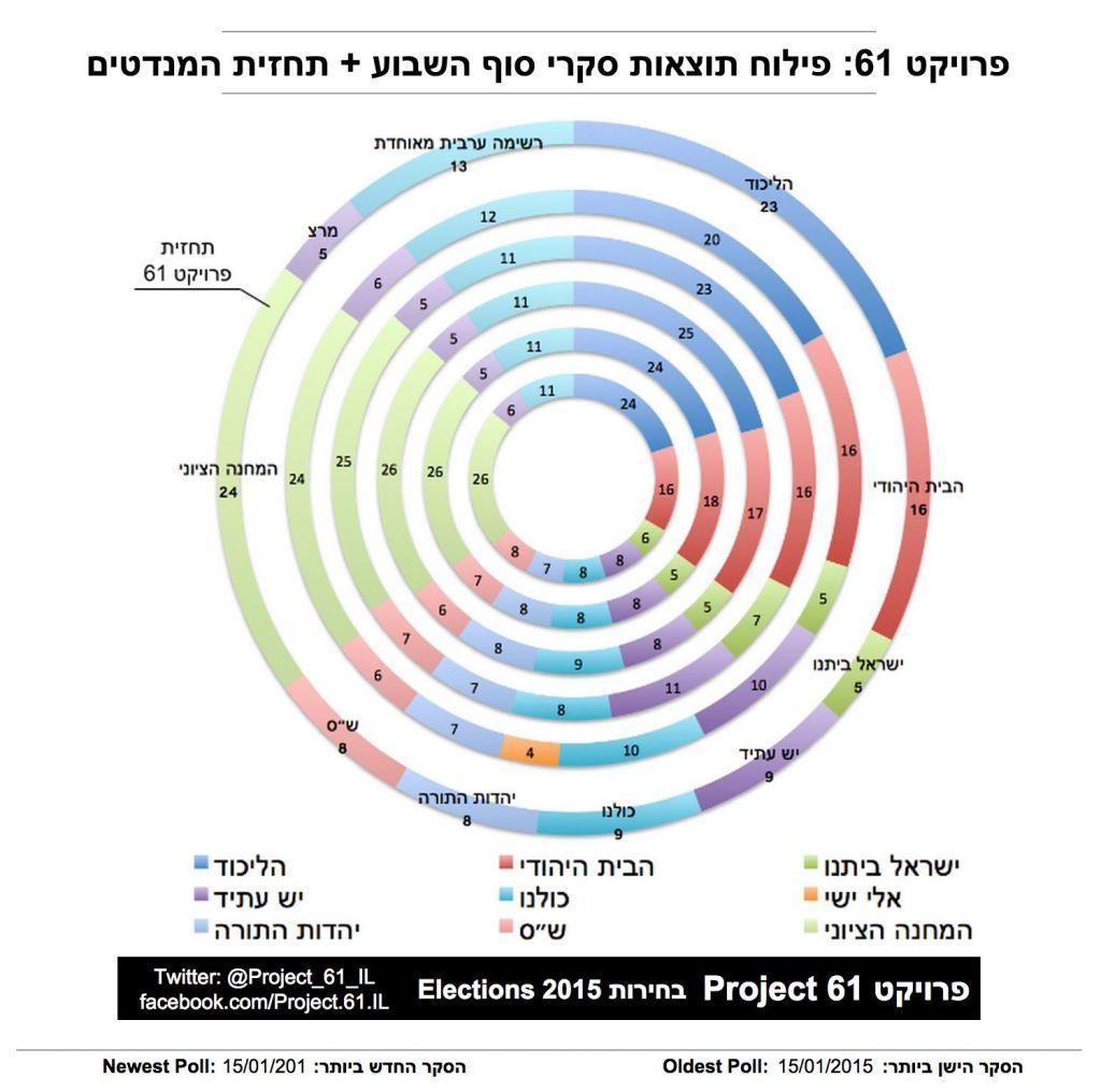 Les résultats de 5 sondages effectués lors d'un week end à la mi-janvier2015 sont représentés par des cercles concentriques. (Crédit : Page Facebook de Project 61)