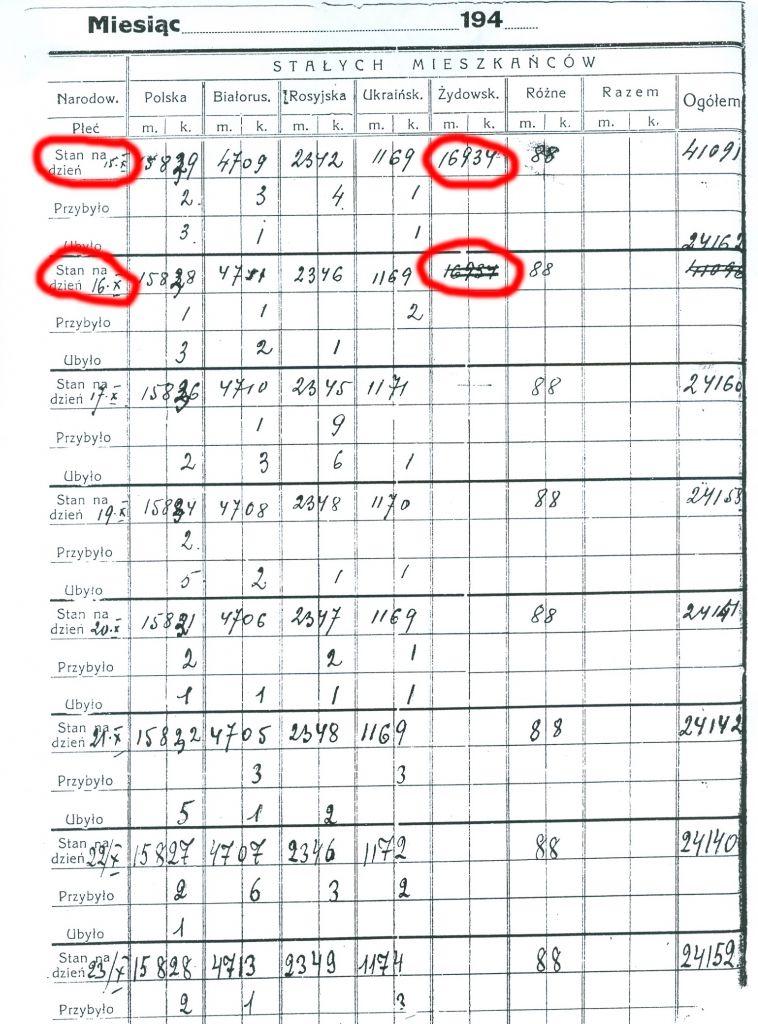 Un recensement allemand de la ville de Brest en Biélorussie pour la semaine du 15 octobre 1942. La population juive a été exterminée le 16.