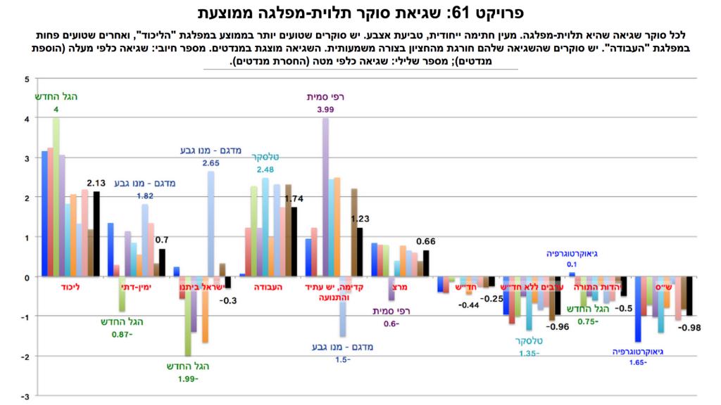 Un graphique de l'analyste Nehemia Gershuni-Aylho montrant les erreurs des instituts de sondages par parti lors des 3 dernières élections (en 2006, 2009 et 2013). Chaque groupe de colonnes représente un parti. Chaque colonne représente la marge d'erreur d'un institut de sondage. La colonne noire représente la moyenne de la marge d'erreur pour chaque parti. Les erreurs positives signifient que les erreurs sont en faveur des partis (Crédit : Project 61)
