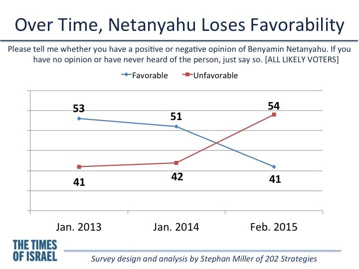 Détérioration de la popularité de Netanyahu (Crédit : Stephan MIller)