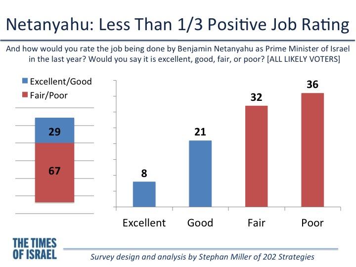 Evaluation de Netayahu (Crédit : Stephen Miller)