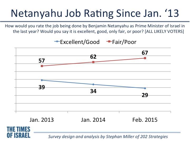 Evolution de l'évaluation du travail de Netanyahu (Crédit : Stephan Miller)