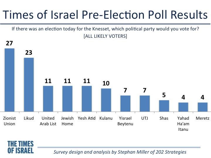 Si les élections étaient aujourd'hui, pour qui voteriez-vous? (Crédit : Stephan Miller)