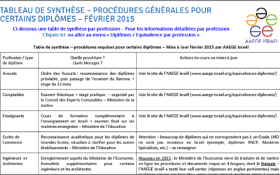 Tableau de synthèse - équivalence diplômes (Crédit : AAGE-israël)