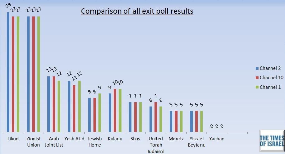 Graphique combinant les résultats de tous les sondages de sortie des urnes publiés le 17 mars 2015 (Crédit : TOI)