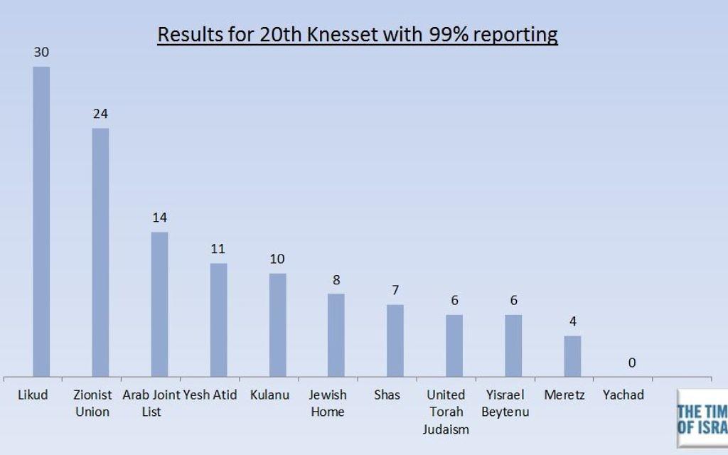 Nombre de sièges par parti à la Knesset (Crédit : TOI)