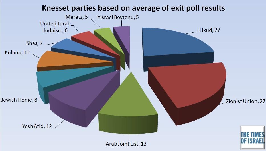 Un diagramme représentant la répartition des sièges à la Knesset basée sur la moyenne des sondages de sortie des urnes publiés le mardi 17 mars 2015 au soir