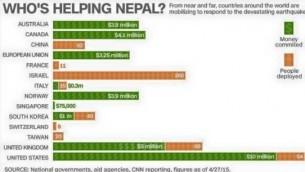 Un graphique de la CNN montre 'Qui aide le Népal' (Crédit: CNN)