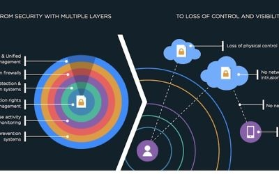 Description visuelle de la façon dont Adallom protège les entreprises (Crédit : Autorisation)