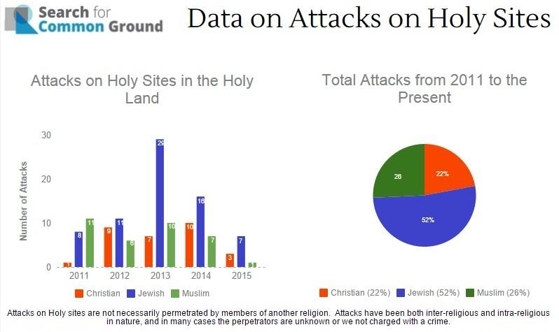 Un graphique produit par Search for Common Ground affichant le nombre d'attaques contre les lieux saints de septembre 2011 à septembre 2015 (Courtoisie : Search for Common Ground)