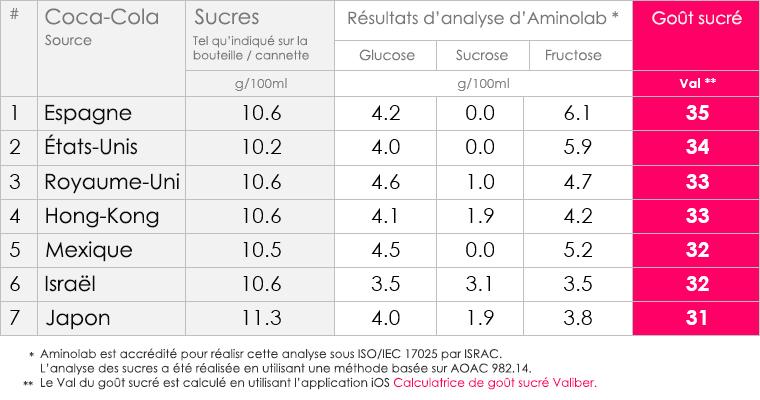 Tableau de comparaison des quantités de sucre des produits de Coca-Cola selon les pays (Crédit : autorisation)