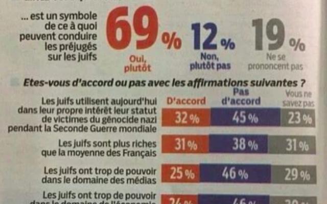 Sondage Ifop/Le Parisien (Capture d'écran : Twitter/@remijacob)