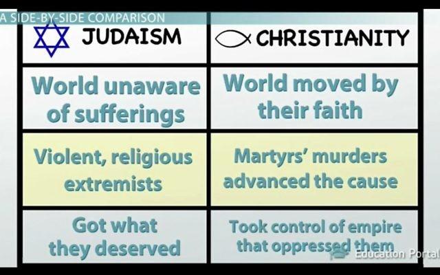 """Une capture d'écran d'une vidéo comparant les Juifs et les Chrétiens décrivant les Juifs comme ayant """"obtenu ce qu'ils méritent"""" (Crédit : ADL / Portail de l'éducation)"""