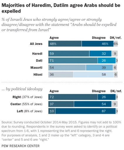 Presque la moitié des juifs israéliens sont d'accord avec la proposition que les arabes devraient être expulsés d'Israël ou transférés. (Crédit : capture d'écran Centre de recherche Pew)