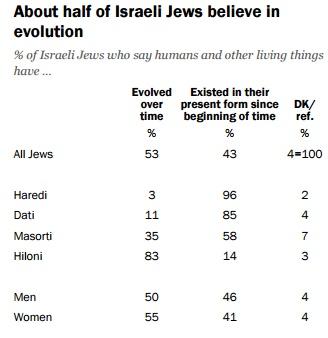 A peine plus de la moitié des juifs israéliens pensent que la théorie de l'évolution est vraie. (Crédit : capture d'écran Centre de recherche Pew)