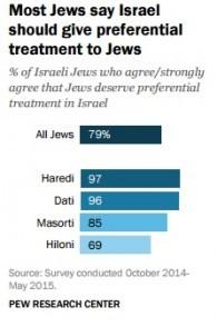La plupart des juifs israéliens pensent qu'ils devraient avoir un traitement préférentiel en Israël. (Crédit : capture d'écran Centre de recherche Pew)