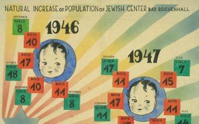 les statistiques de natalité dans les camps de personnes déplacées en Allemagne (Crédit : Bad Reichenhall English © YIVO Institut de recherche juive ; Détail)