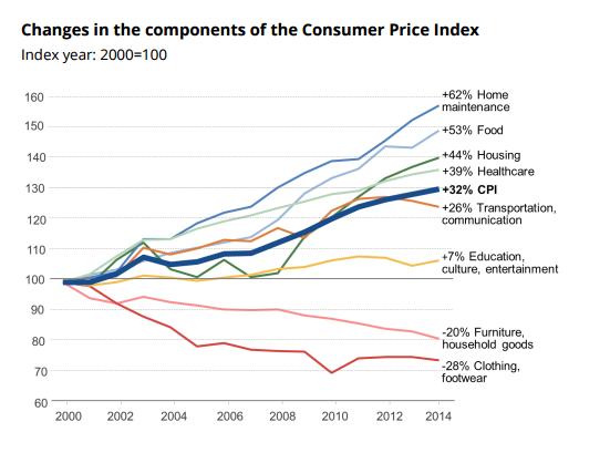 Evolution de la composition de l'index des prix du consomateur (CPI). (Crédit : centre Taub)