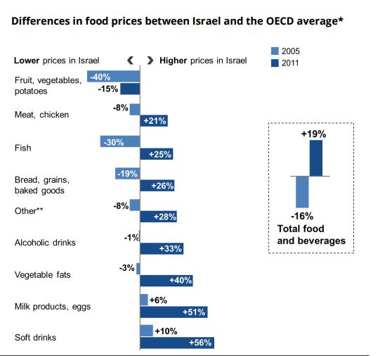 Prix de l'alimentation en Israël par rapport au prix moyen dans les pays de l'OCDE. (Crédit : centre Taub)