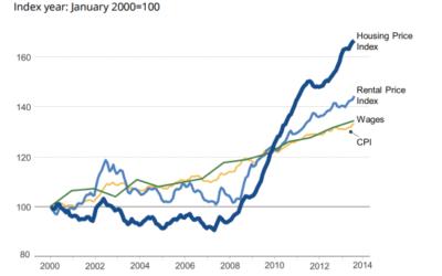 Evolution des prix de l'immobilier. (Crédit : centre Taub)