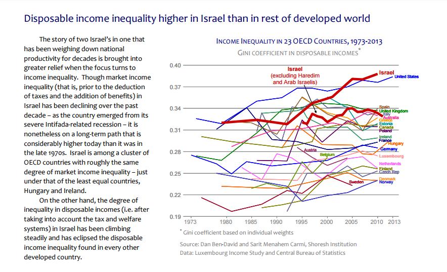 Les inégalités de revenus disponibles sont plus élevées en Israël que dans le reste du monde. (Crédit : institut Shoresh)