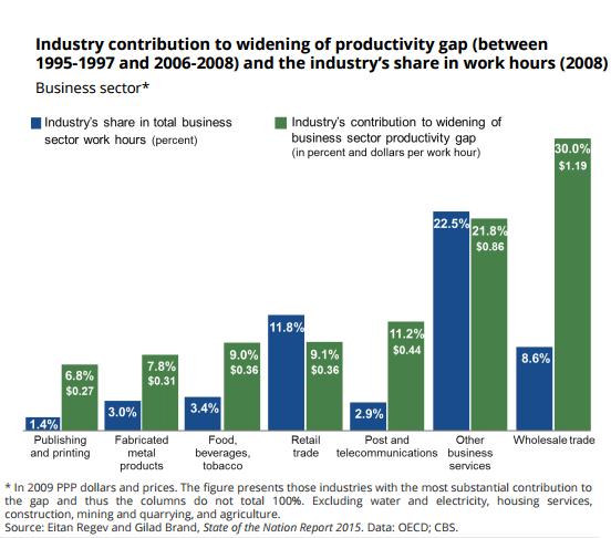 Contribution des différents secteurs industriels à la hausse de l'écart de productivité (entre 1995-1997 et 2006-2008) et part des secteurs industriels dans le nombre d'heures travaillées (2008). (Crédit : centre Taub)