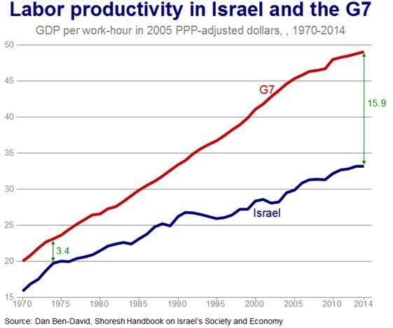 Productivité du travail en Israël et dans les pays du G7. (Crédit : Dan Ben-David, manuel Shoresh sur l'économie et la société israélienne)