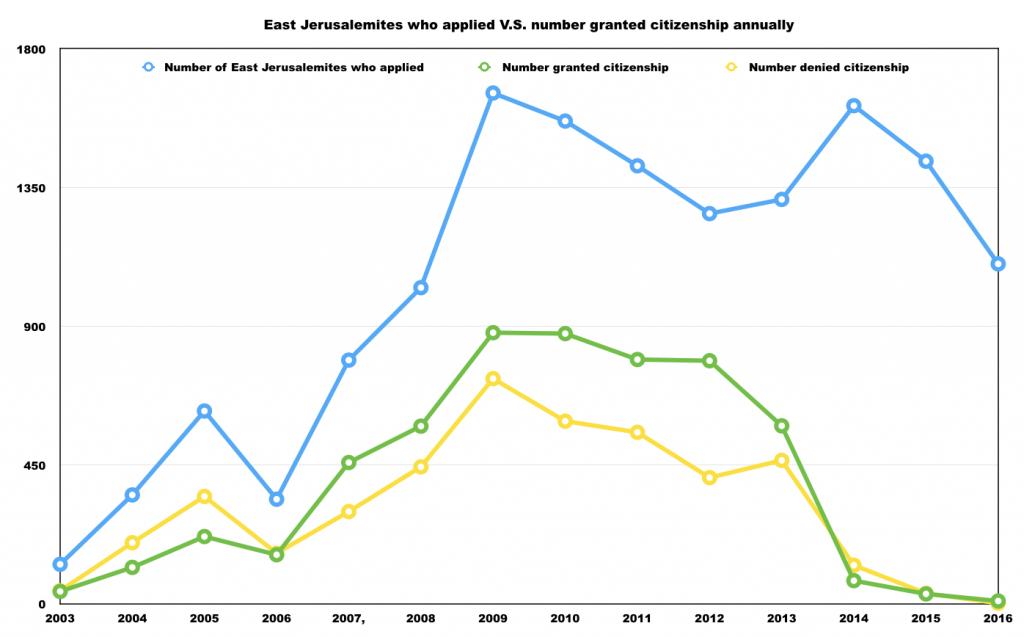 Source: L'Autorité de la population et de l'immigration israéliennes