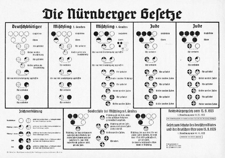 Graphique publié par le régime nazi en 1935, après le vote des lois raciales de Nuremberg, qui montre la classification des juifs selon leur hérédité. (Crédit : domaine public)